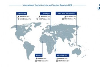 UNWTO :International Tourism Numbers and Confidence on the Rise