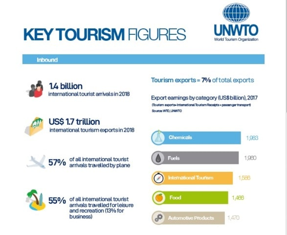 UNWTO : Exports From International Tourism Hit USD 1.7 Trillion