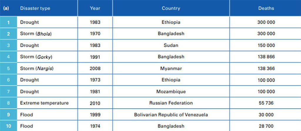 Deadliest disasters in the past 50 years.